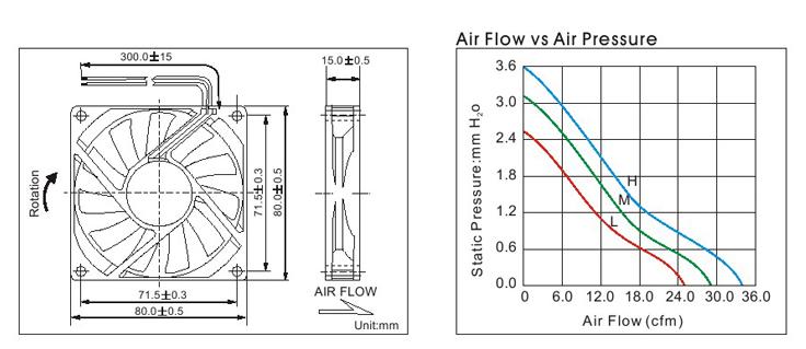 anti-water dc fan