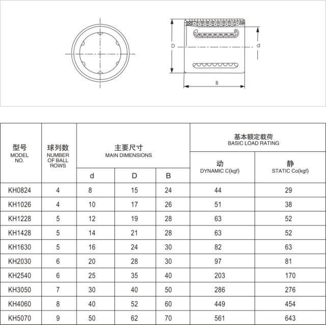 KH serires woodworking linear bearing