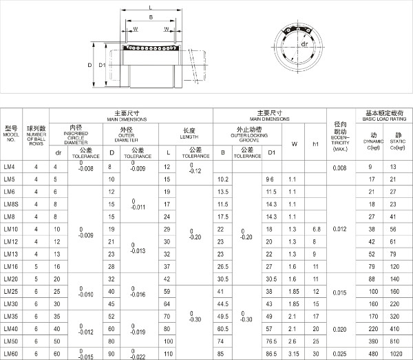 Stainless Steel Linear Bearing
