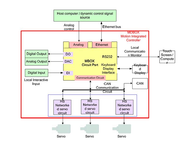 6 DOF Control System