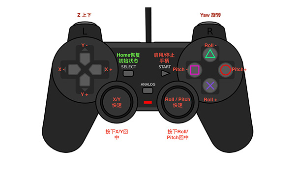 Gamepad for 6DOF