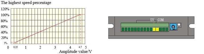 Voltage Speed Control