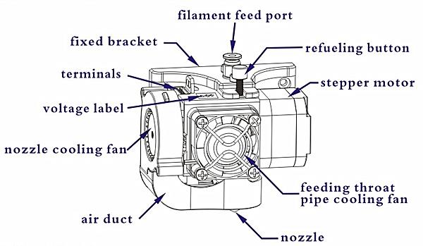 3D Printer Details