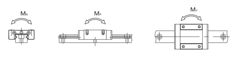 MGN12 linear rail