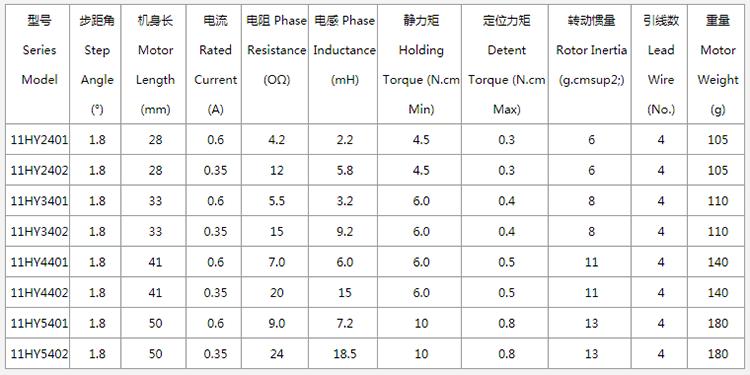 nema11 stepper motors