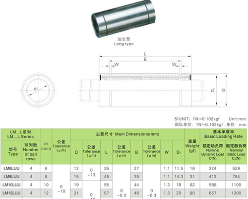 LML longer linear bearing